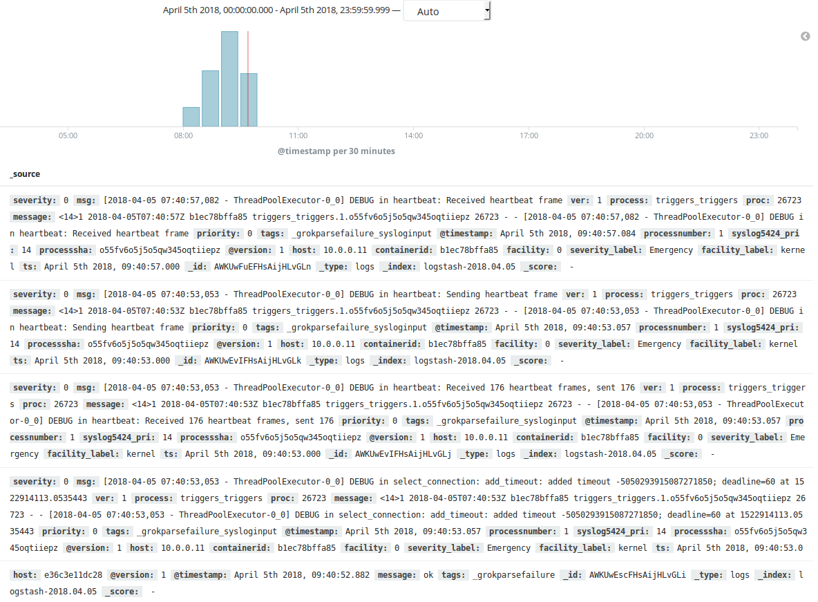 Unfiltered messy kibana logs